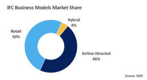NSR's Analysis Reveals that Airlines will Take IFC Controls