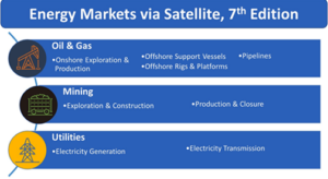 NSR Studies the Energy SATCOM Markets with New Report