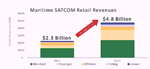 NSR's Revelation … Maritime SATCOM Market will Double Over Next 10 Years
