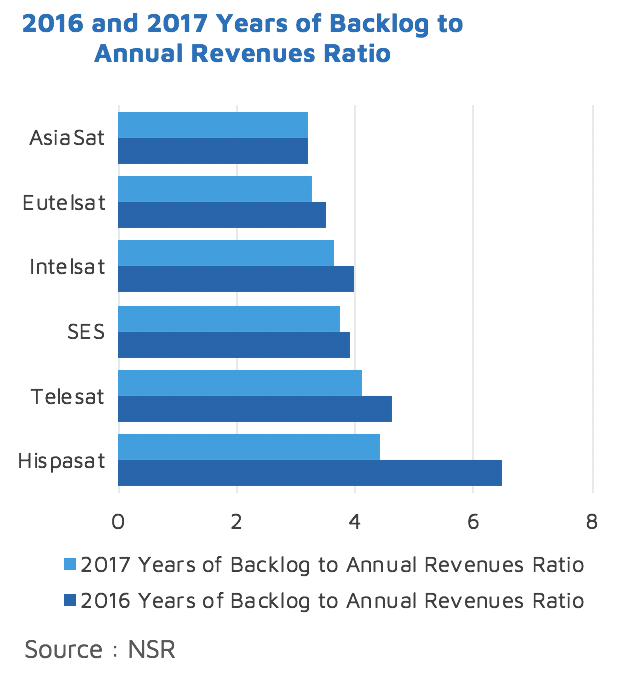 Satellite Industry Financial Analysis, 8th Edition - NSR