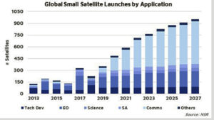 Smallsat Growth on Shaky Ground, According to NSR Analysis and Report