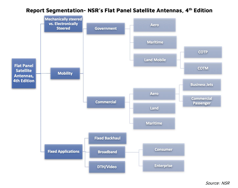 Flat Panel Satellite Antennas, 4th Edition - NSR
