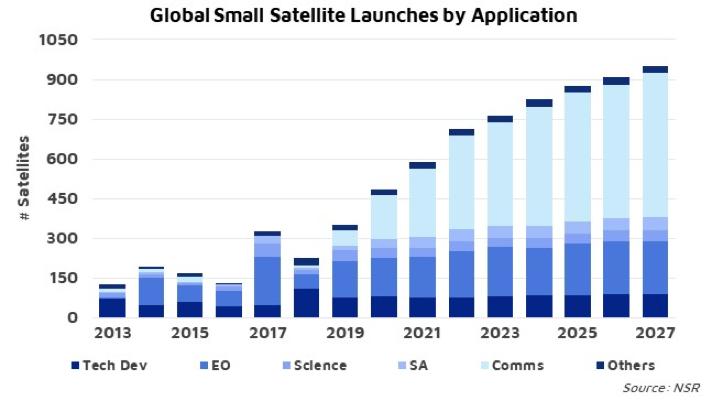 Smallsat Growth on Shaky Foundations