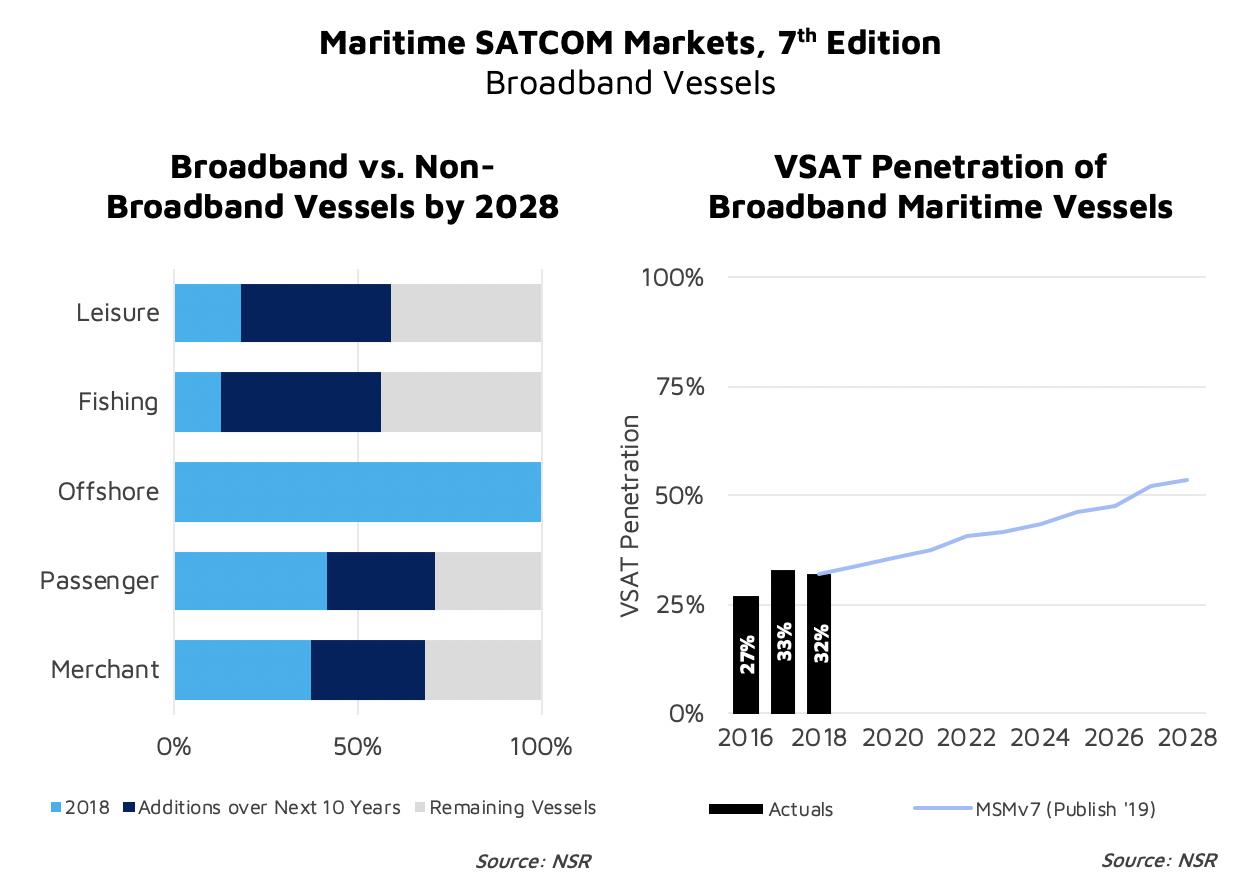 Maritime Satcom Markets, 7th Edition - NSR