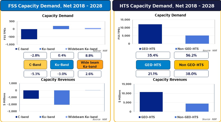 Global Satellite Capacity Supply & Demand, 16th Edition - NSR