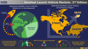 SatNews: NSR's Smallsat Launch Vehicle Markets Analysis and Report Now Available
