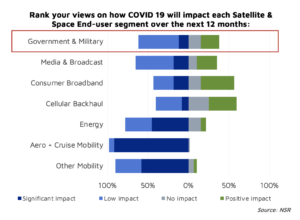 Government & Military Satellite Communications services and COVID-19 impact