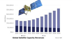 Satellite revenues 'will take three years to recover' says NSR
