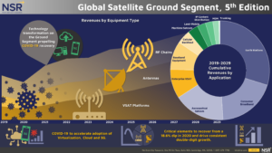 Image of NSR's Global Satellite Ground Segment 5th Edition visual using in now available release