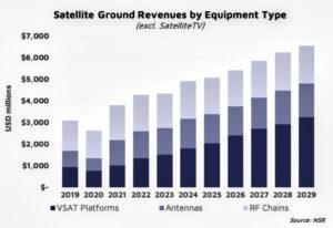 satellite ground segment bl graph of revenues
