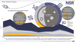Moon Market Economy Roadmap