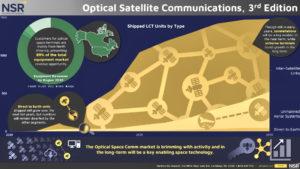 SatNews: An NSR View: Optical SATCOM and the Digital Revolution